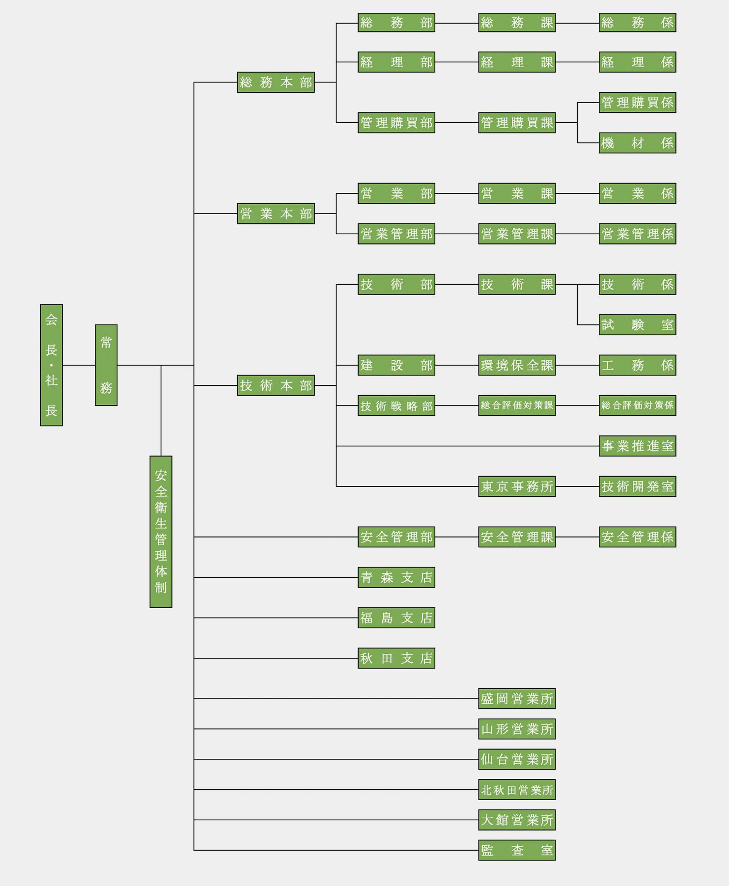 奥山ボーリング株式会社 組織図